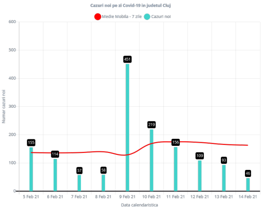 DOAR 46 de cazuri COVID-19 s-au înregistrat la Cluj. Câte teste s-au prelucrat?
