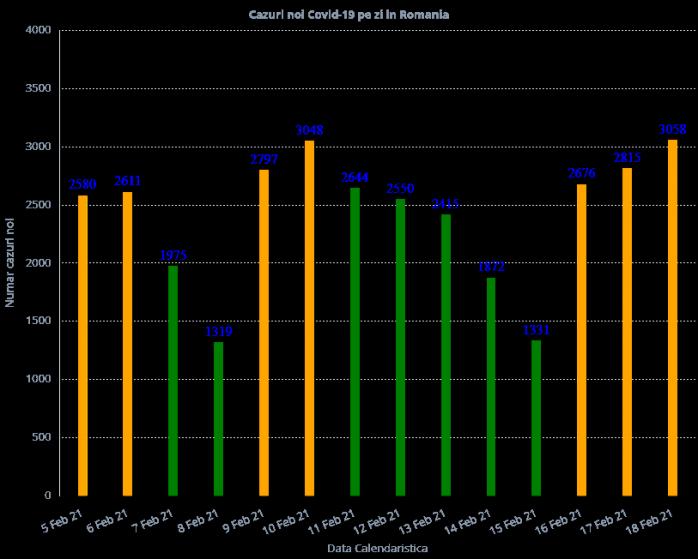 3.058 de cazuri de COVID-19 în ultimele 24 de ore. 71 de decese raportate