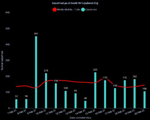 106 cazuri de COVID-19 în ultimele 24 de ore la Cluj. 63 de bolnavi, internați la ATI