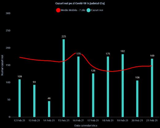 Aproape 170 de cazuri COVID-19 înregistrate la Cluj! S-au prelucrat DOAR 667 de teste