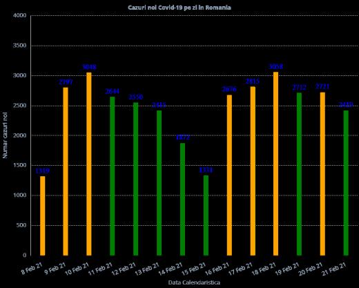 1.634 de cazuri de COVID-19 în ultimele 24 de ore în România