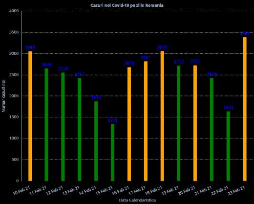 3.337 cazuri de COVID-19 în ultimele 24 de ore în România