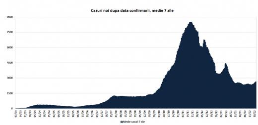 În luna februarie, 50% dintre cazuri COVID-19 s-au înregistrat în Cluj-Napoca și în alte 11 orașe. Care sunt scenariile pe luna martie?