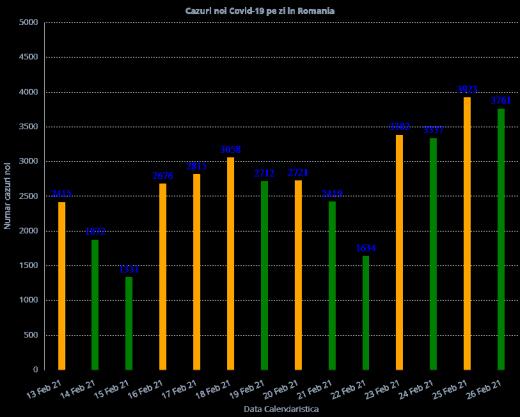 3.761 de cazuri COVID-19 înregistrate la nivel național. Care este situația la ATI?