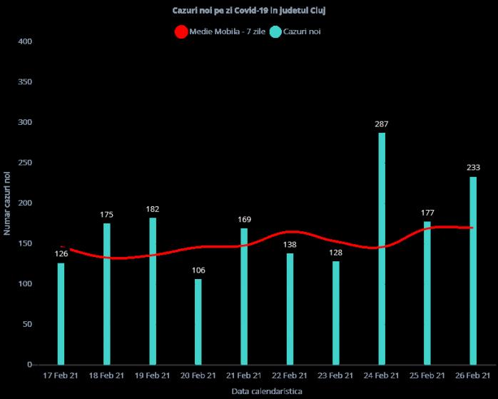 Peste 200 de cazuri COVID-19 înregistrate la Cluj. A crescut rata de incidență!
