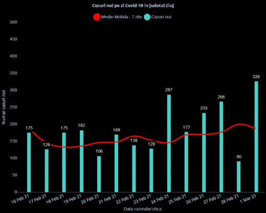12.582 de pacienți COVID tratați în trei spitale din Cluj-Napoca. 97,64% rata de vindecare