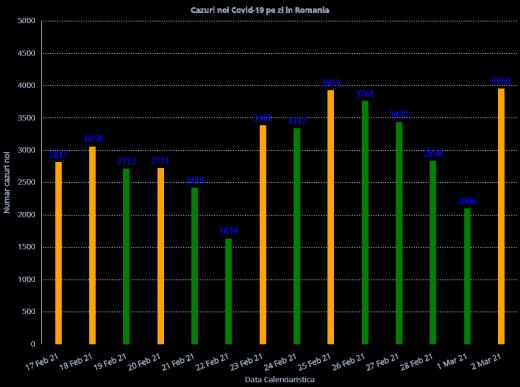 Cazuri COVID-19 la nivel național în ultimele 14 zile
