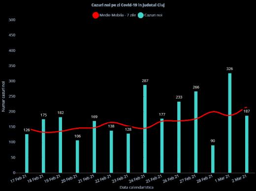 Cazurile de COVID-19 din județul Cluj, la data de 2 martie 2021