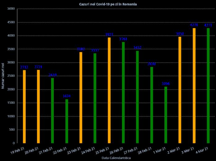 4.271 cazuri noi de COVID-19 în ultimele 24 de ore. Un pacient de 20 de ani A MURIT
