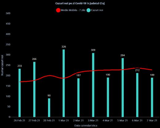 Aproape 200 de cazuri COVID-19 înregistrate la Cluj. Câte teste s-au prelucrat?