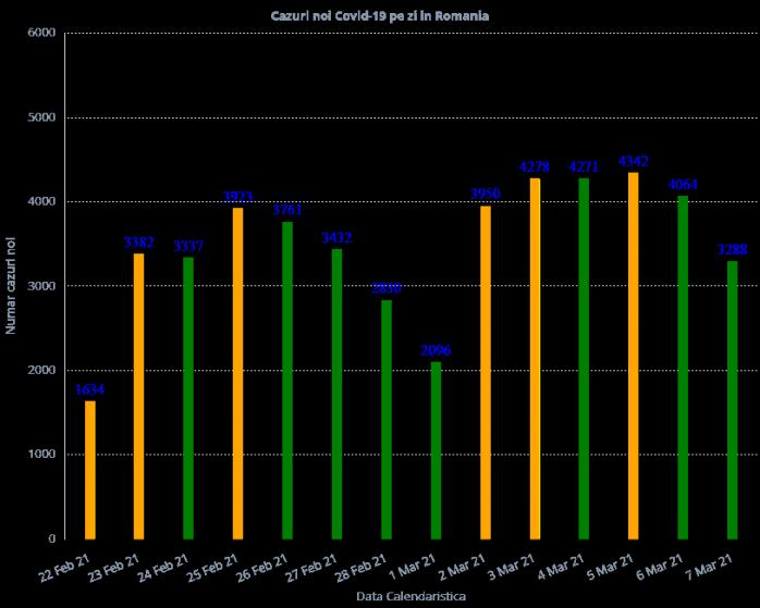 3.288 de cazuri COVID-19 s-au înregistrat la nivel național. Care este situația de la ATI?