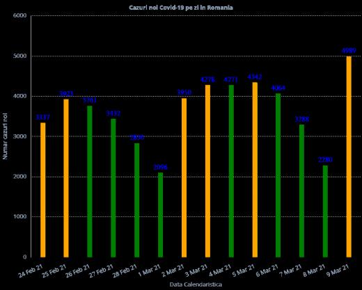4.989 cazuri de COVID-19 raportate în ultimele 24 de ore în România