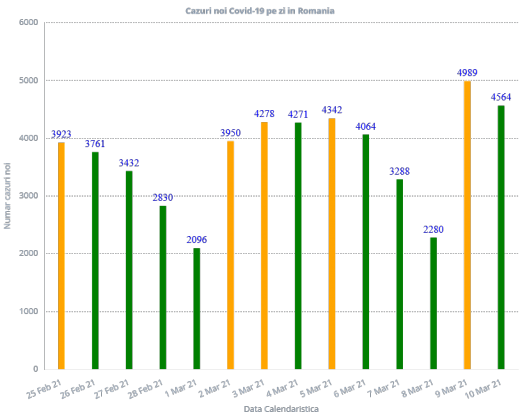 4.564 de cazuri de COVID-19 în toată țara. 100 de decese raportate în ultimele 24 de ore