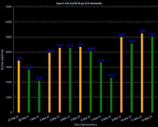 5.010 cazuri de COVID-19 în ultimele 24 de ore în România
