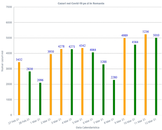 4.964 de cazuri de COVID-19 în ultimele 24 de ore. 79 de persoane decedate