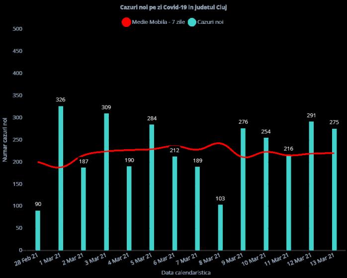 275 de noi cazuri de COVID-19 în județul Cluj. 73 de persoane, internate la ATI