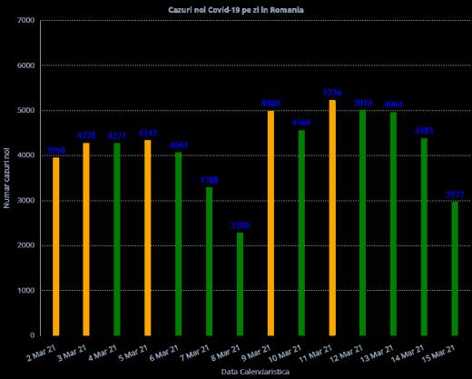 2.972 de cazuri de COVID-19 în ultimele 24 de ore. 82 de persoane au decedat