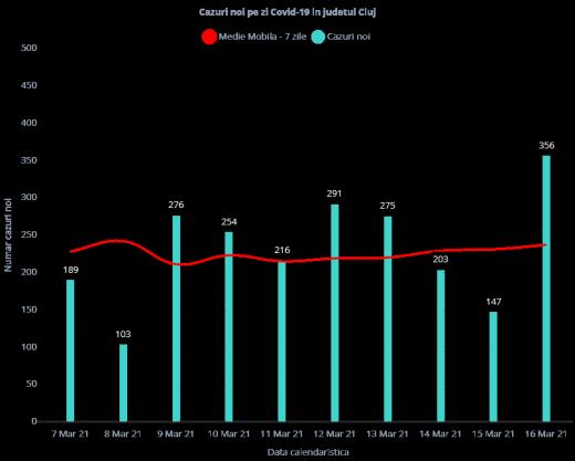 Peste 350 de cazuri COVID-19 înregistrate la Cluj! Care este situația la ATI?