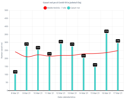 Aproape 300 de cazuri COVID-19, înregistrate la Cluj. Rata de incidență, în creștere continuă!