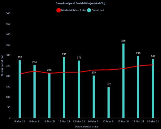 281 de cazuri COVID-19, raportate la Cluj în ultimele 24 de ore. Câte teste s-au prelucrat?