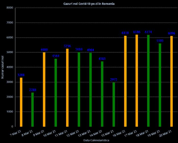 4.267 de persoane au fost confirmate cu COVID-19 în ultimele 24 de ore
