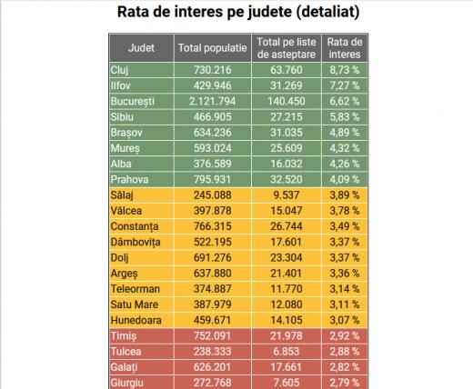 Clujenii sunt cei mai interesați de vaccinare. Peste 60.000 de oameni aștaptă imunizare