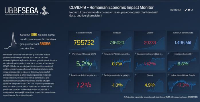 Un an de pandemie! Cercetătorii UBB au analizat cât de tare a scăzut economia în România