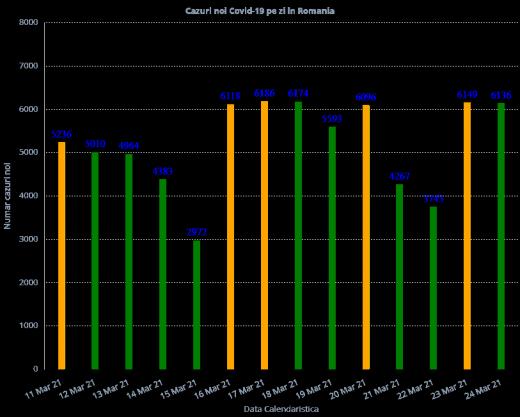 6.136 de cazuri COVID-19, înregistrate la nivel național. Peste 1.350 de români sunt internați la ATI