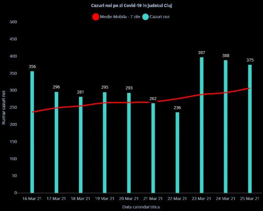 Peste 380 de cazuri COVID-19, înregistrate la Cluj. RECORD de internări la ATI!