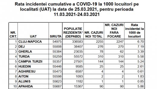 Cluj-Napoca, la un pas de RESTRICȚII DURE toată SĂPTĂMÂNA! Rata de infectare - 6.70. Se aplică măsuri noi
