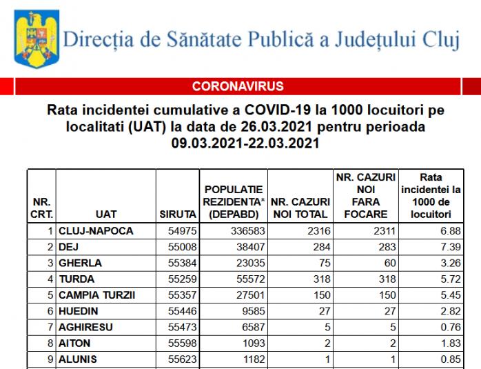 O localitate din Cluj a ajuns la 13 cazuri de COVID-19 la mie. Listă actualizată cu incidența pentru fiecare localitate