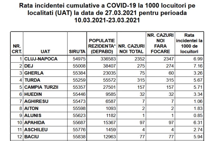 DATE actualizate: Incidența în Cluj-Napoca - 6,99. Vezi rata de infectare pentru fiecare localitate