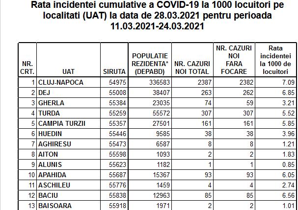 Rata incidenței în Cluj-Napoca a ajuns la 7.09. Vezi cum stau toate localitățile din județ