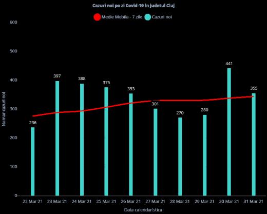 RECORD la ATI: 92 de clujeni internați în stare GRAVĂ! S-au înregistrat 355 de cazuri COVID-19 la Cluj