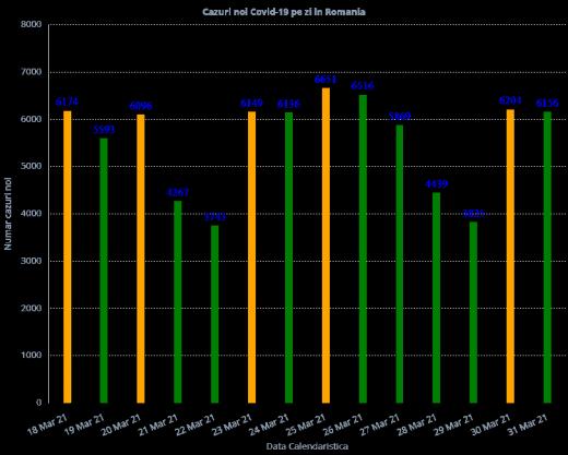 Peste 6.000 de cazuri COVID-19, raportate la nivel național. Situația la ATI este GRAVĂ