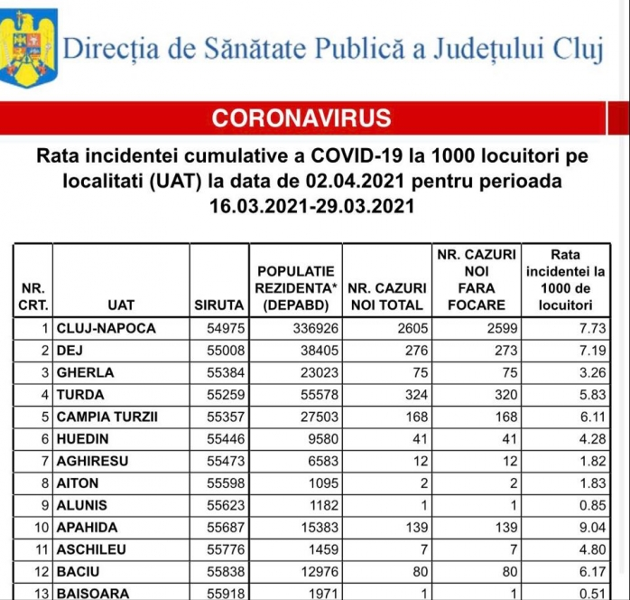 Rata incidenței cazurilor de COVID-19 în Cluj-Napoca a ajuns la 7,73