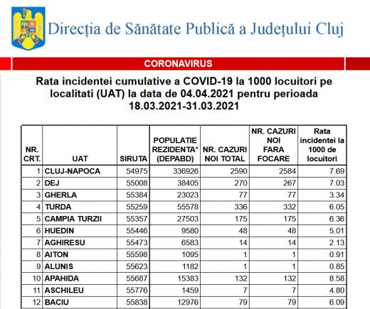 Cluj-Napoca: rata incidenței COVID a scăzut la 7,69. Vezi cum stau toate localitățile din județ