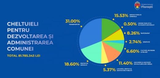 Comuna Florești are un buget de peste 90,3 milioane de lei, în 2021. Ce investiții vor fi finanțate? GALERIE FOTO