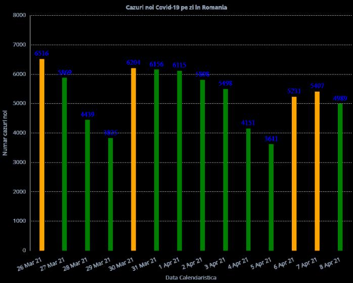 1.495 de persoane infectate cu COVID-19, internate la ATI