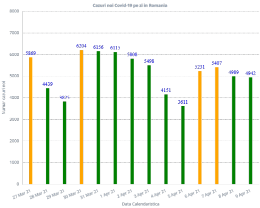 4.942 de cazuri de COVID-19. Un nou record de pacienți internați la ATI