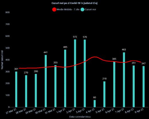 361 de cazuri de COVID-19 în ultimele 24 de ore în județul Cluj