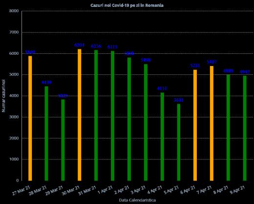 Peste 1 milion de cazuri de COVID-19 la începutul pandemiei în  ROmânia! Situația devine tot mai gravă