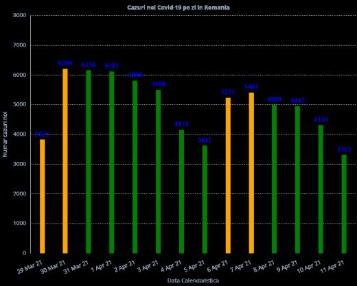 Peste 3.000 de cazuri COVID-19, înregistrate la nivel național. Situația la ATI este GRAVĂ!
