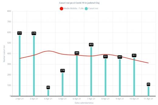 DOAR 89 de cazuri COVID-19, raportate la Cluj. Cazurile și rata incidenței COVID, în continuă scădere