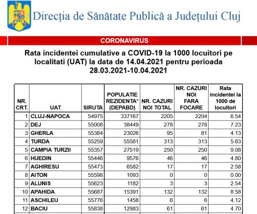 Rata incidenței îngrijorătoare în Dej și Câmpia Turzii. Vezi rata de infectare pentru toate localitățile din județul Cluj