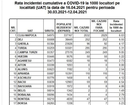 Rata incidenței COVID este de 6.06 în Cluj-Napoca. Vezi cum stau toate localitățile din județ