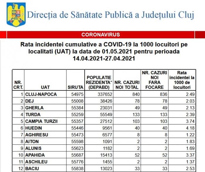 Incidența COVID a scăzut drastic în zeci de localități din Cluj. Vezi ce restricții se aplică de sărbători