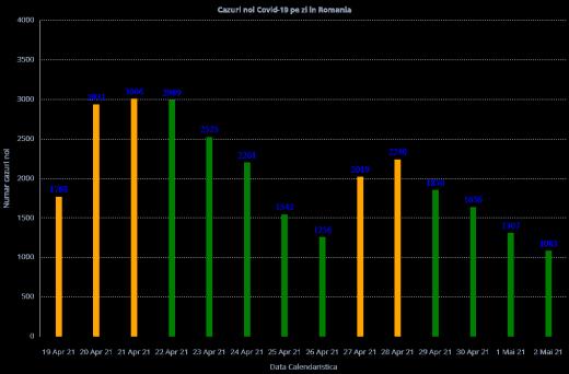 682 de cazuri noi de COVID-19 în ultimele 24 de ore la nivel național