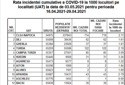 Rata incidenței COVID-19 a ajuns la 2,19 în Cluj-Napoca. 8 cazuri noi în duminica Paștelui