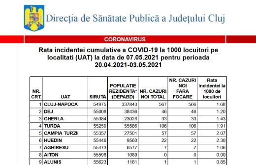 Cluj-Napoca, tot mai aproape de scenariul VERDE. Vezi incidența COVID și restricțiile pentru fiecare localitate